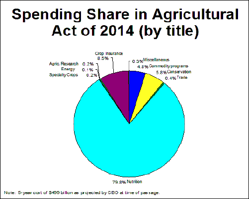 Spending Share in Agricultural Act of 2014 (by title)